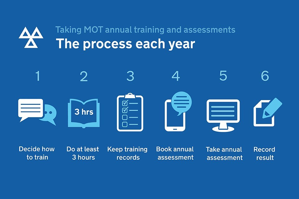 MOT Annual training and assessment process